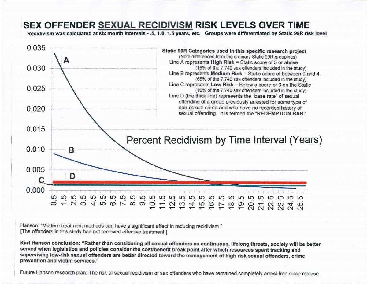 The graph below shows how the recidivism rates of offenders at different  risk levels compare to the baseline risk of non-sex offenders. MICHIGAN'S  ...